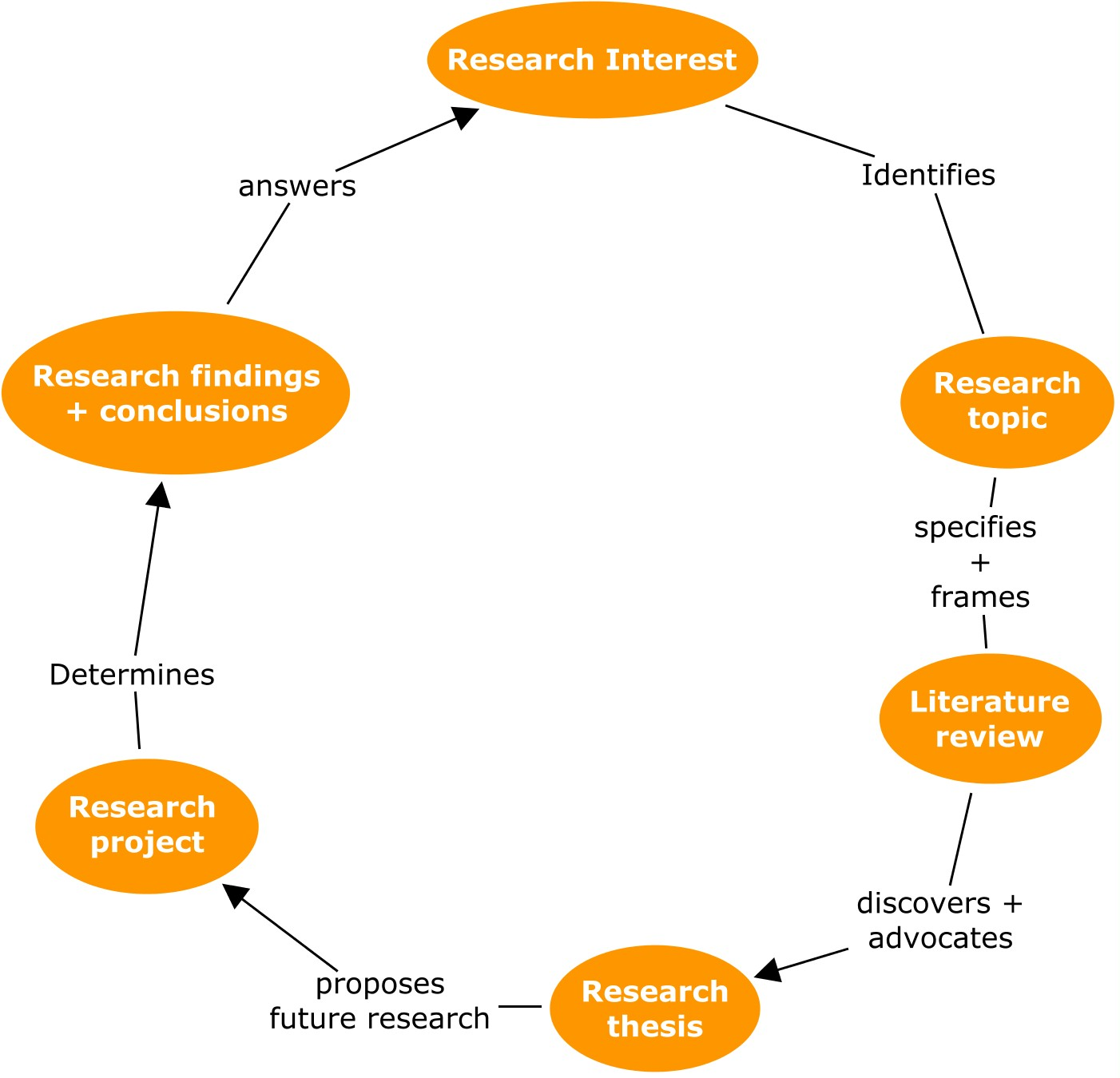 thesis literature review definition
